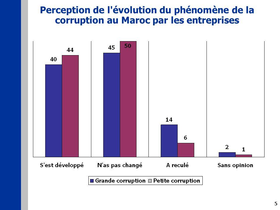 5 Perception de l évolution du phénomène de la corruption au Maroc par les entreprises