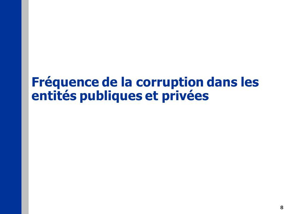 8 Fréquence de la corruption dans les entités publiques et privées