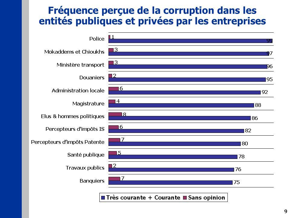 9 Fréquence perçue de la corruption dans les entités publiques et privées par les entreprises