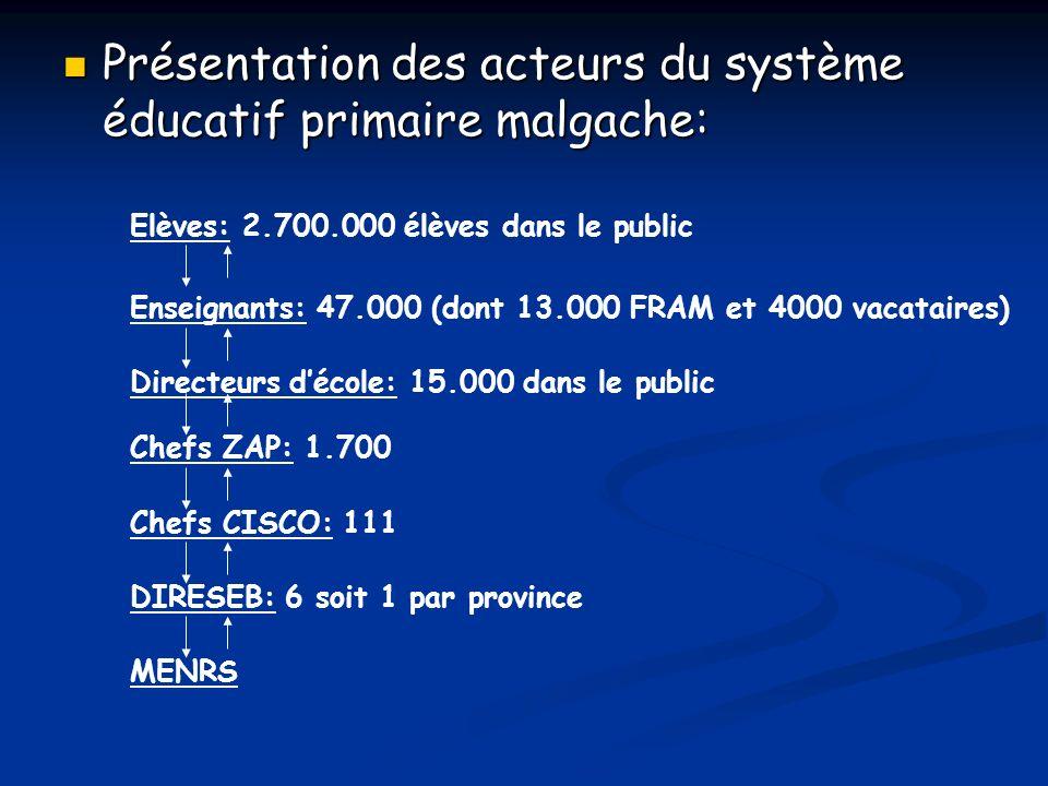 Présentation des acteurs du système éducatif primaire malgache: Présentation des acteurs du système éducatif primaire malgache: Elèves: 2.700.000 élèves dans le public Enseignants: 47.000 (dont 13.000 FRAM et 4000 vacataires) Directeurs décole: 15.000 dans le public Chefs ZAP: 1.700 Chefs CISCO: 111 DIRESEB: 6 soit 1 par province MENRS