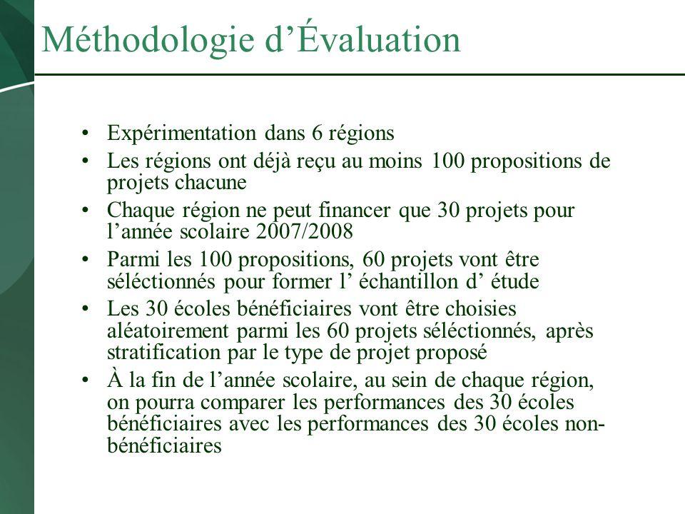 Méthodologie dÉvaluation Expérimentation dans 6 régions Les régions ont déjà reçu au moins 100 propositions de projets chacune Chaque région ne peut f