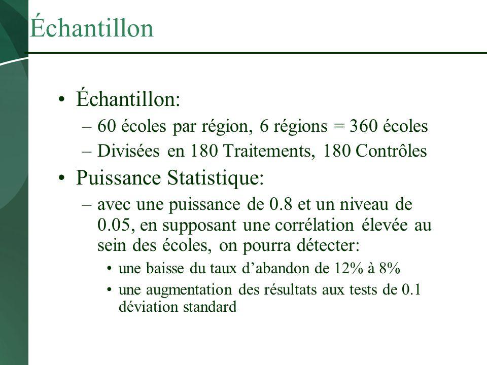 Échantillon Échantillon: –60 écoles par région, 6 régions = 360 écoles –Divisées en 180 Traitements, 180 Contrôles Puissance Statistique: –avec une pu