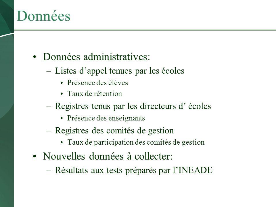 Données Données administratives: –Listes dappel tenues par les écoles Présence des élèves Taux de rétention –Registres tenus par les directeurs d écol