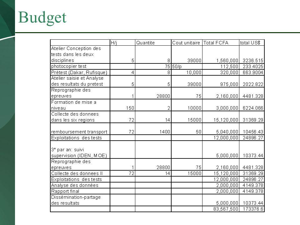 Budget Reprographie des epreuves128800752,160,000 Collecte des donnees II72141500015,120,000 Exploitations des tests12,000,000 Analyse des données2,00