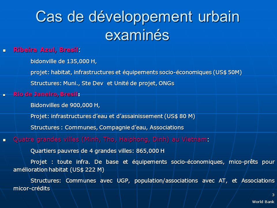 3 World Bank Cas de développement urbain examinés Ribeira Azul, Bresil: Ribeira Azul, Bresil: bidonville de 135,000 H, projet: habitat, infrastructures et équipements socio-économiques (US$ 50M) Structures: Muni., Ste Dev et Unité de projet, ONGs Rio de Janeiro, Bresil: Rio de Janeiro, Bresil: Bidonvilles de 900,000 H, Projet: infrastructures deau et dassainissement (US$ 80 M) Structures : Communes, Compagnie deau, Associations Quatre grandes villes (Minh, Tho, Haiphong, Dinh) au Vietnam: Quatre grandes villes (Minh, Tho, Haiphong, Dinh) au Vietnam: Quartiers pauvres de 4 grandes villes: 865,000 H Projet : toute infra.