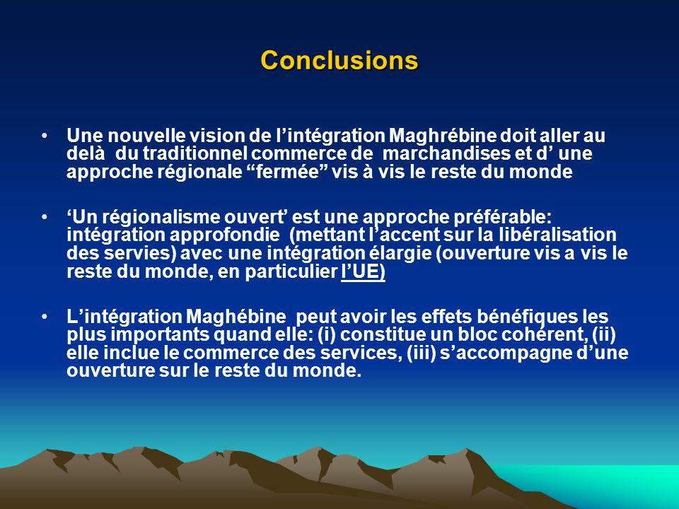 Conclusions Une nouvelle vision de lintégration Maghrébine doit aller au delà du traditionnel commerce de marchandises et d une approche régionale fermée vis à vis le reste du monde Un régionalisme ouvert est une approche préférable: intégration approfondie (mettant laccent sur la libéralisation des servies) avec une intégration élargie (ouverture vis a vis le reste du monde, en particulier lUE) Lintégration Maghébine peut avoir les effets bénéfiques les plus importants quand elle: (i) constitue un bloc cohérent, (ii) elle inclue le commerce des services, (iii) saccompagne dune ouverture sur le reste du monde.