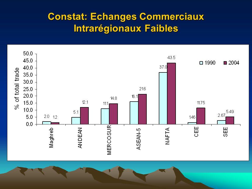 Constat: Echanges Commerciaux Intrarégionaux Faibles