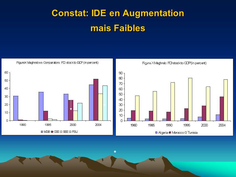 Constat: IDE en Augmentation mais Faibles