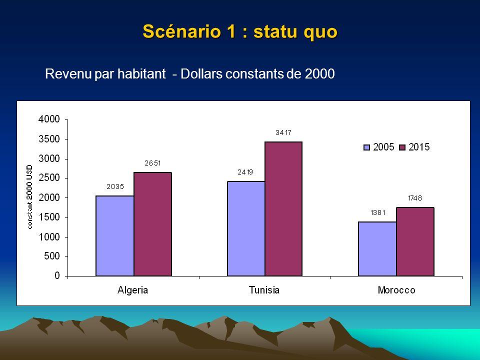Scénario 1 : statu quo Revenu par habitant - Dollars constants de 2000
