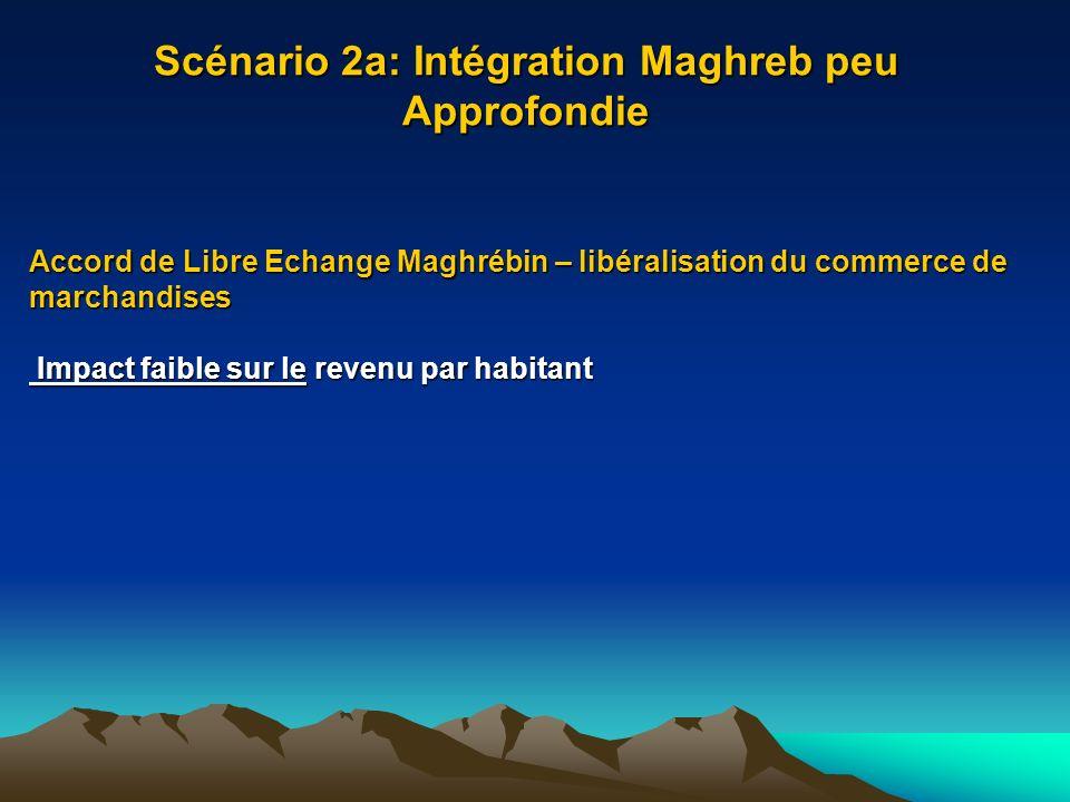 Scénario 2a: Intégration Maghreb peu Approfondie Accord de Libre Echange Maghrébin – libéralisation du commerce de marchandises Impact faible sur le revenu par habitant Impact faible sur le revenu par habitant