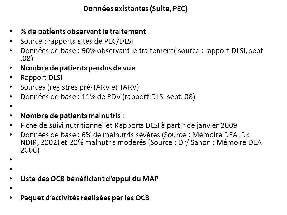 % de patients observant le traitement Source : rapports sites de PEC/DLSI Données de base : 90% observant le traitement( source : rapport DLSI, sept.08) Nombre de patients perdus de vue Rapport DLSI Sources (registres pré-TARV et TARV) Données de base : 11% de PDV (rapport DLSI sept.