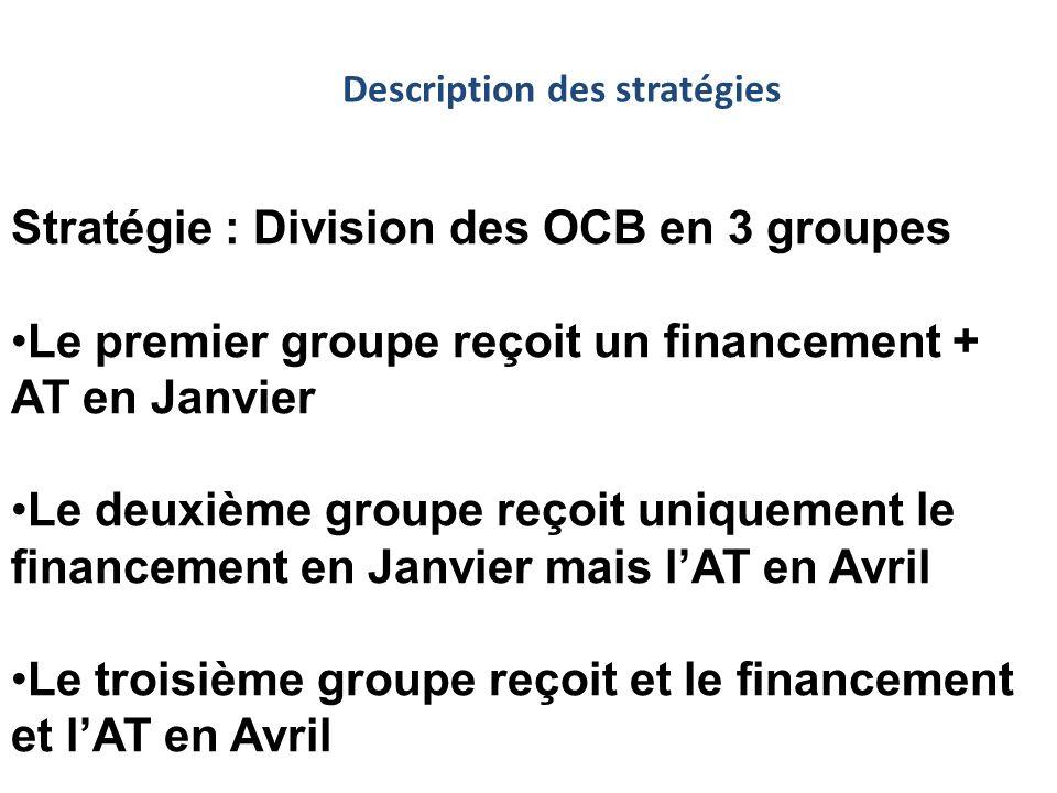 Stratégie : Division des OCB en 3 groupes Le premier groupe reçoit un financement + AT en Janvier Le deuxième groupe reçoit uniquement le financement en Janvier mais lAT en Avril Le troisième groupe reçoit et le financement et lAT en Avril Description des stratégies