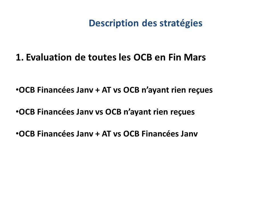 1.Evaluation de toutes les OCB en Fin Mars OCB Financées Janv + AT vs OCB nayant rien reçues OCB Financées Janv vs OCB nayant rien reçues OCB Financées Janv + AT vs OCB Financées Janv
