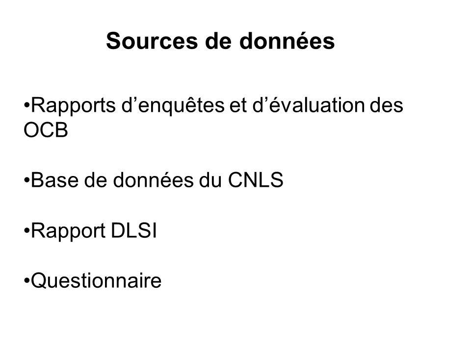 Sources de données Rapports denquêtes et dévaluation des OCB Base de données du CNLS Rapport DLSI Questionnaire