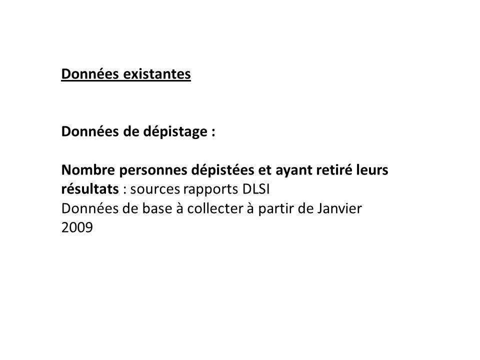 Données existantes Données de dépistage : Nombre personnes dépistées et ayant retiré leurs résultats : sources rapports DLSI Données de base à collecter à partir de Janvier 2009