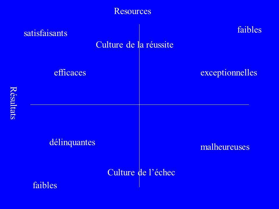 Resources Résultats satisfaisants faibles malheureuses délinquantes exceptionnellesefficaces Culture de la réussite Culture de léchec