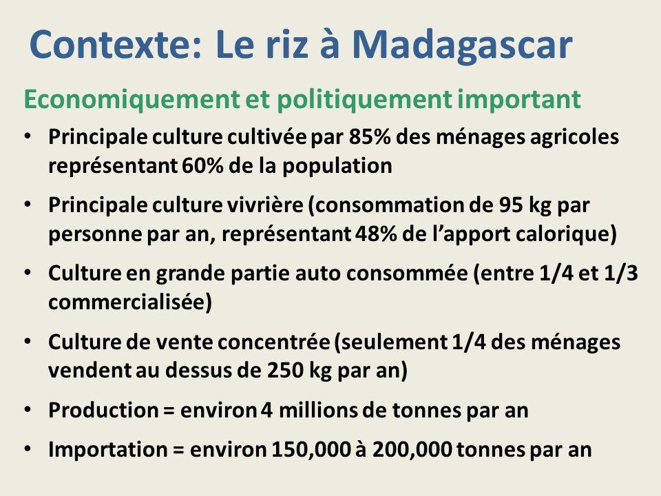 Contexte: Le riz à Madagascar Economiquement et politiquement important Principale culture cultivée par 85% des ménages agricoles représentant 60% de