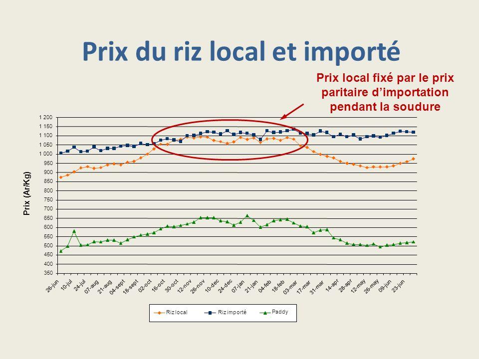 Prix du riz local et importé Prix local fixé par le prix paritaire dimportation pendant la soudure