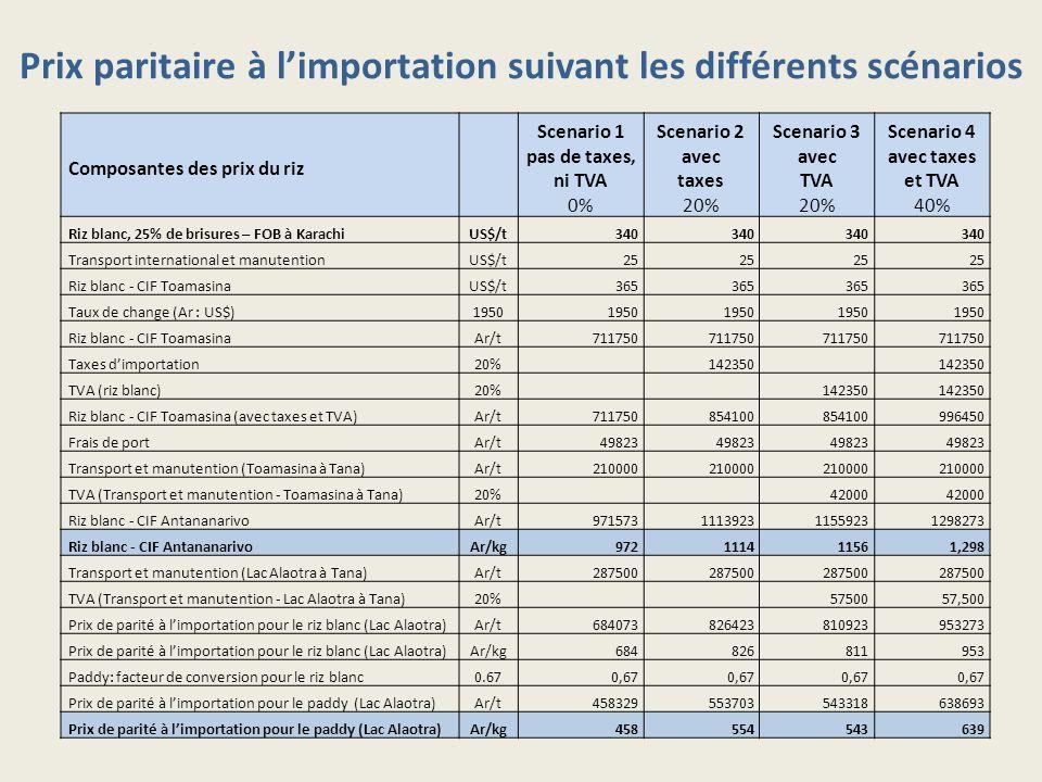 Composantes des prix du riz Scenario 1 pas de taxes, ni TVA 0% Scenario 2 avec taxes 20% Scenario 3 avec TVA 20% Scenario 4 avec taxes et TVA 40% Riz