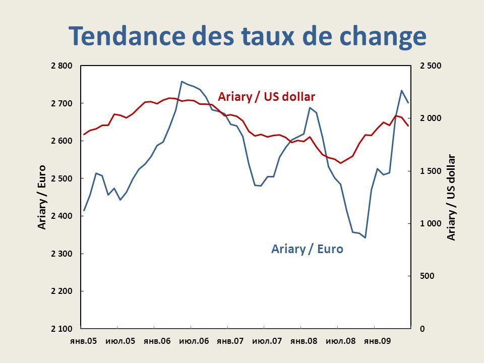 Tendance des taux de change