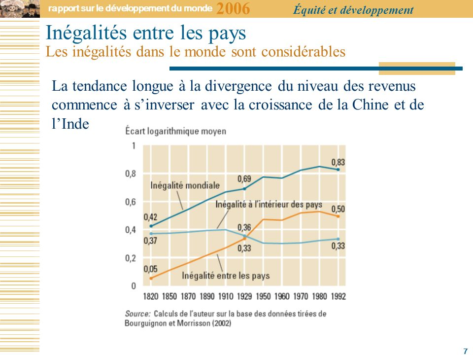 2006 rapport sur le développement du monde Équité et développement 7 La tendance longue à la divergence du niveau des revenus commence à sinverser avec la croissance de la Chine et de lInde Inégalités entre les pays Les inégalités dans le monde sont considérables