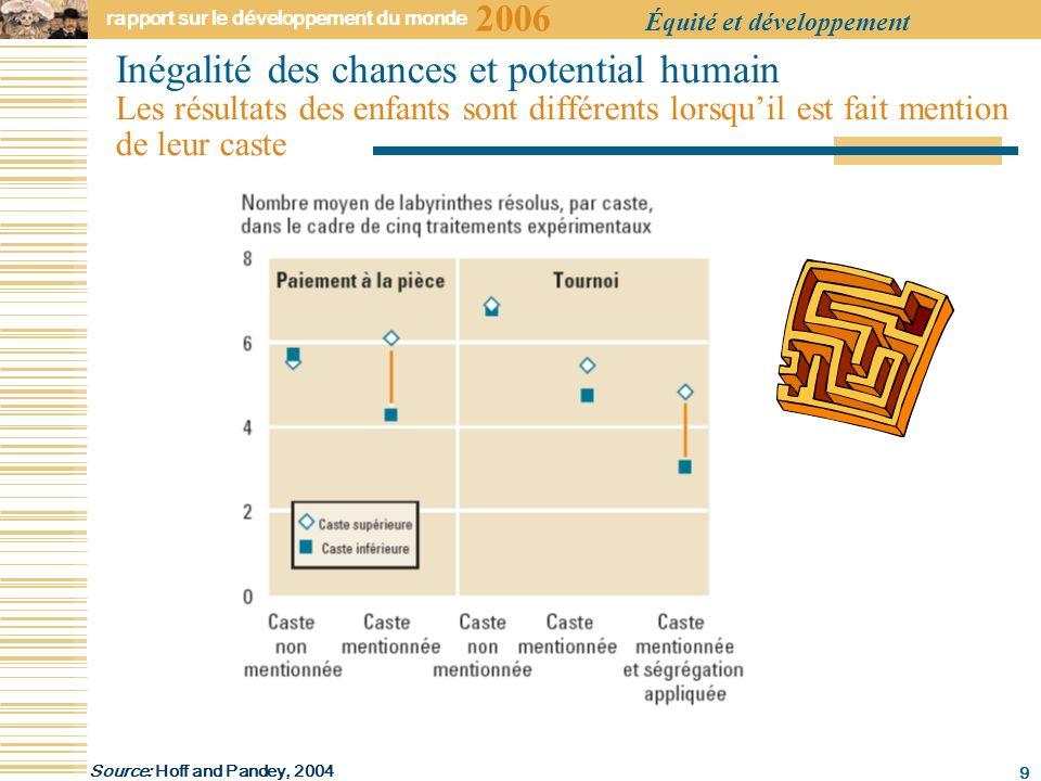 2006 rapport sur le développement du monde Équité et développement 9 Inégalité des chances et potential humain Les résultats des enfants sont différents lorsquil est fait mention de leur caste Source: Hoff and Pandey, 2004