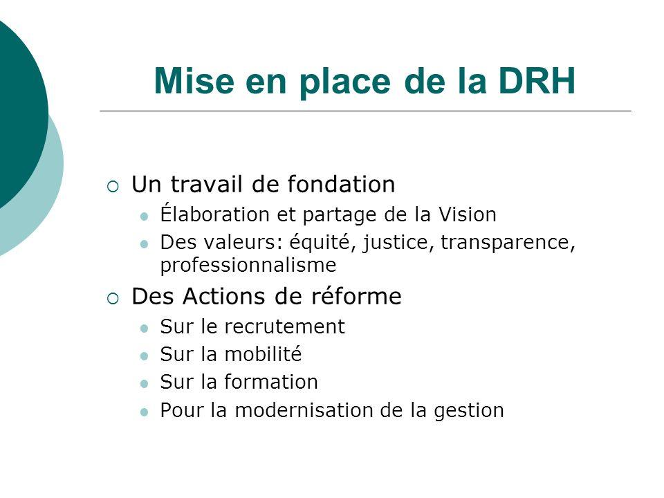 Mise en place de la DRH Un travail de fondation Élaboration et partage de la Vision Des valeurs: équité, justice, transparence, professionnalisme Des Actions de réforme Sur le recrutement Sur la mobilité Sur la formation Pour la modernisation de la gestion
