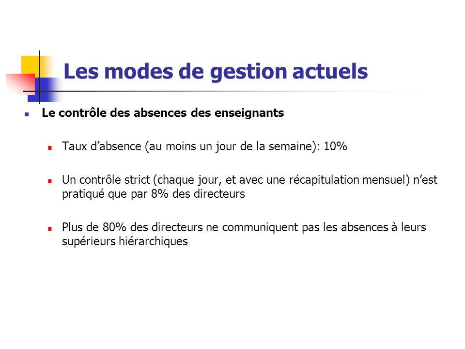 Les modes de gestion actuels Le contrôle des absences des enseignants Taux dabsence (au moins un jour de la semaine): 10% Un contrôle strict (chaque j