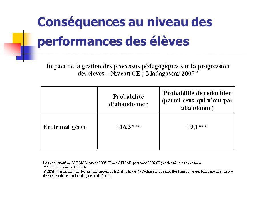 Conséquences au niveau des performances des élèves