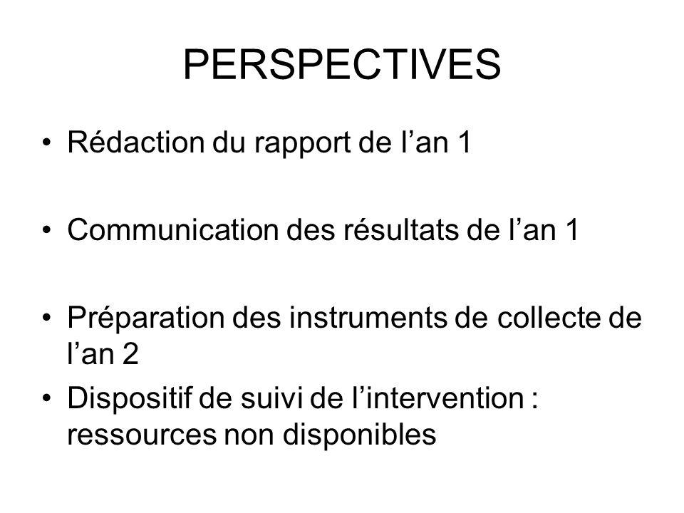 PERSPECTIVES Rédaction du rapport de lan 1 Communication des résultats de lan 1 Préparation des instruments de collecte de lan 2 Dispositif de suivi d