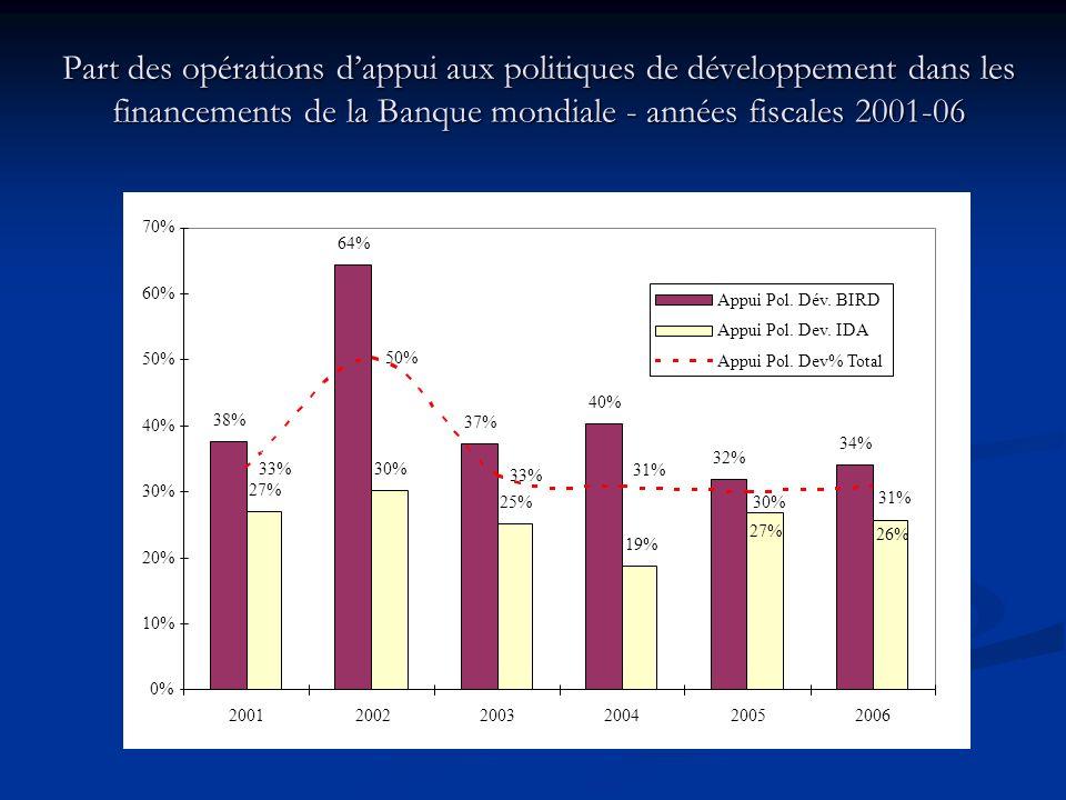 Part des opérations dappui aux politiques de développement dans les financements de la Banque mondiale - années fiscales 2001-06