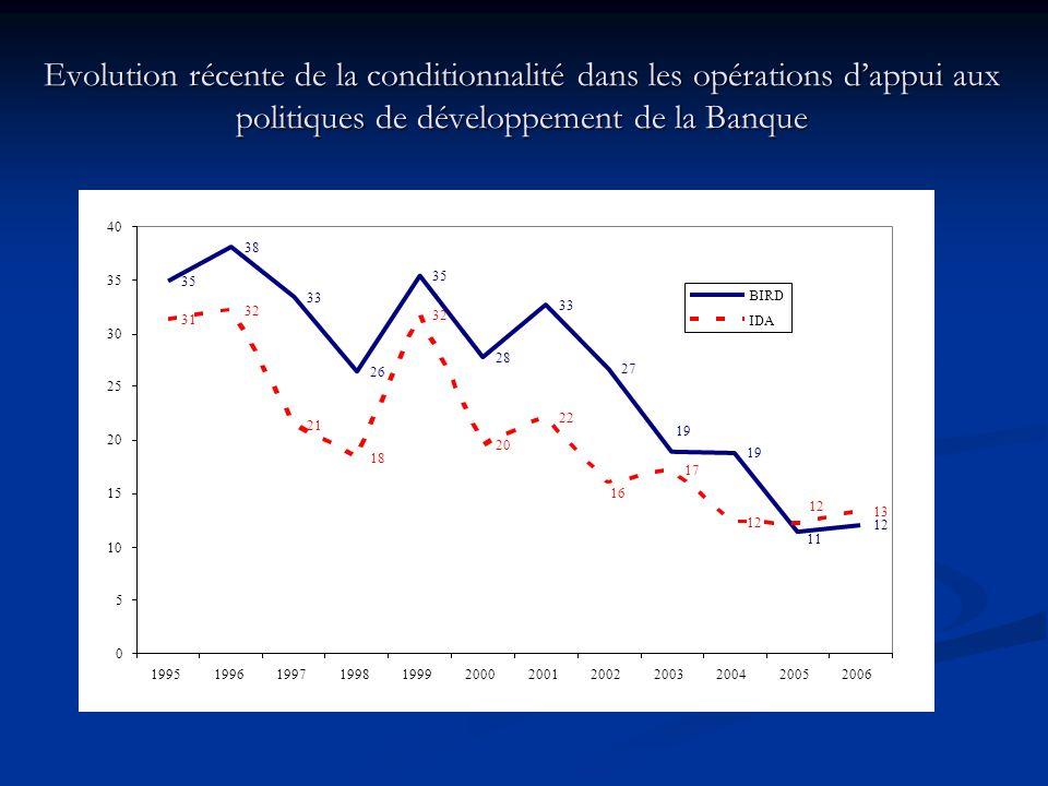 Evolution récente de la conditionnalité dans les opérations dappui aux politiques de développement de la Banque