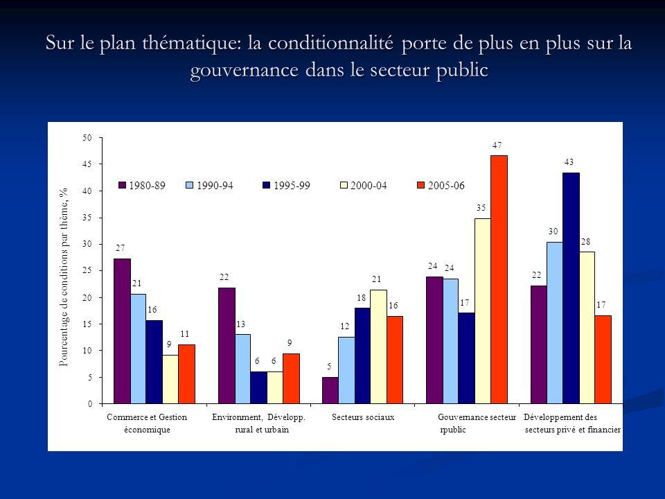 Sur le plan thématique: la conditionnalité porte de plus en plus sur la gouvernance dans le secteur public