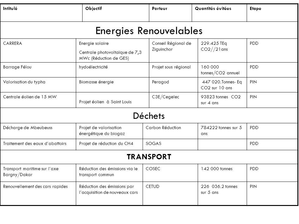 IntituléObjectifPorteurQuantités évitéesEtape Energies Renouvelables CARRERAEnergie solaire Centrale photovoltaïque de 7,3 MWc (Réduction de GES) Cons