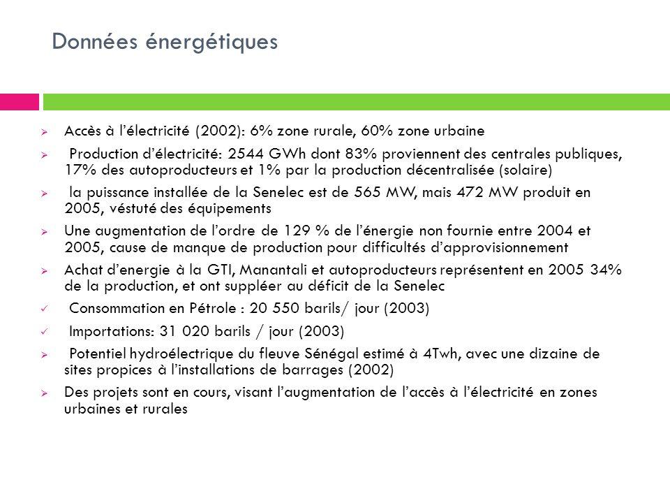 Données énergétiques Accès à lélectricité (2002): 6% zone rurale, 60% zone urbaine Production délectricité: 2544 GWh dont 83% proviennent des centrale