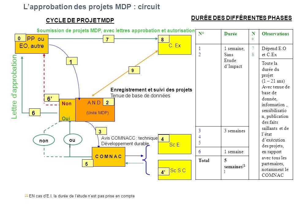 PP ou EO, autre 0 A N D (Unité MDP) 2 3 C O M N A C Sc E 4 Sc S C 4 5 ou i non Non Oui 6 6 7 C. Ex 8 9 Enregistrement et suivi des projets Tenue de ba