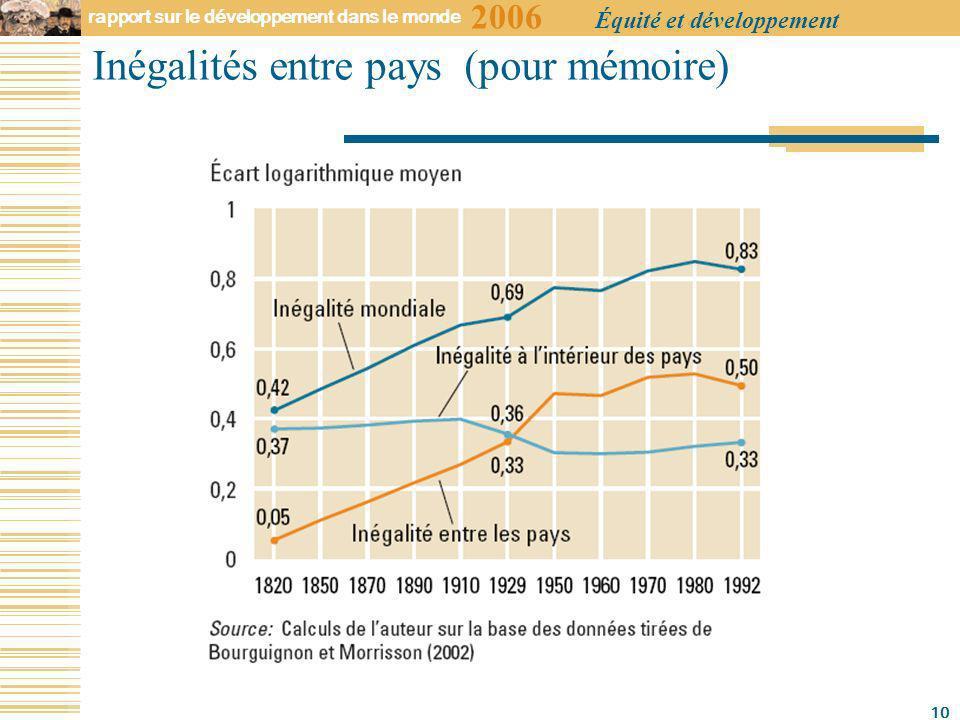2006 rapport sur le développement dans le monde Équité et développement 10 Inégalités entre pays (pour mémoire)