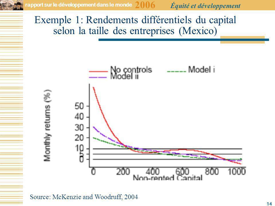 2006 rapport sur le développement dans le monde Équité et développement 14 Exemple 1: Rendements différentiels du capital selon la taille des entreprises (Mexico) Source: McKenzie and Woodruff, 2004
