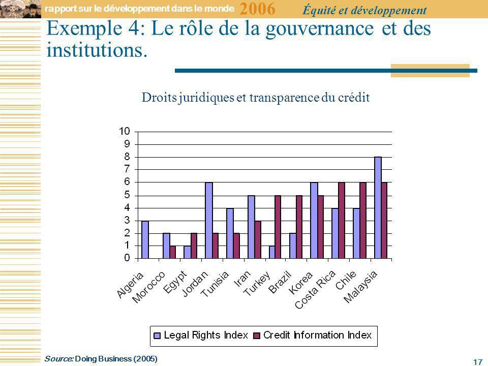 2006 rapport sur le développement dans le monde Équité et développement 17 Exemple 4: Le rôle de la gouvernance et des institutions.