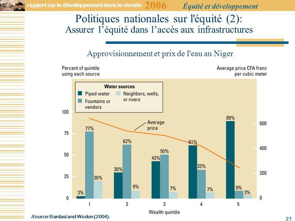 2006 rapport sur le développement dans le monde Équité et développement 21 Politiques nationales sur l équité (2): Assurer léquité dans laccès aux infrastructures Approvisionnement et prix de l eau au Niger Source: Bardasi and Wodon (2004).
