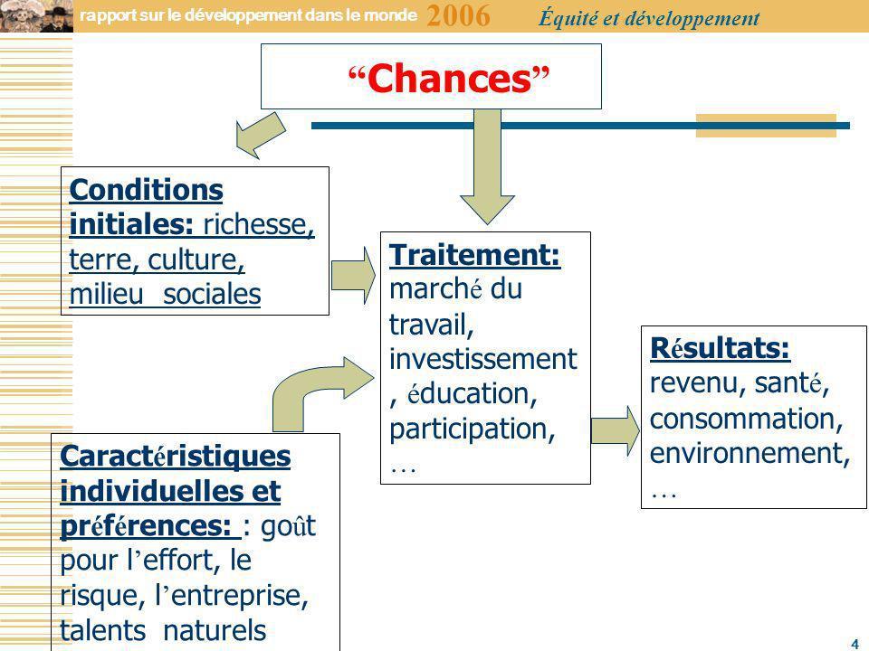 2006 rapport sur le développement dans le monde Équité et développement 15 Exemple 2: Internalisation de linéquité et inefficacité Source: Hoff and Pandey, 2004