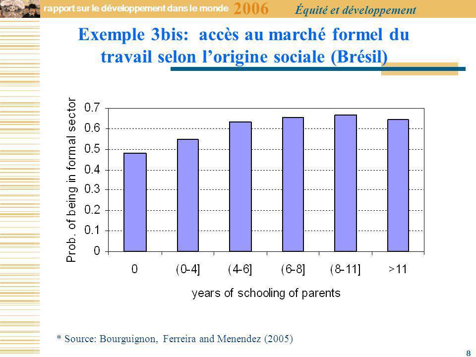 2006 rapport sur le développement dans le monde Équité et développement 8 * Source: Bourguignon, Ferreira and Menendez (2005) Exemple 3bis: accès au marché formel du travail selon lorigine sociale (Brésil)