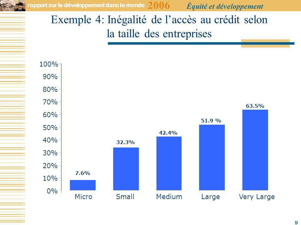 2006 rapport sur le développement dans le monde Équité et développement 9 7.6% 32.3% 42.4% 51.9 % 63.5% 0% 10% 20% 30% 40% 50% 60% 70% 80% 90% 100% Micro Small Medium Large Very Large Exemple 4: Inégalité de laccès au crédit selon la taille des entreprises