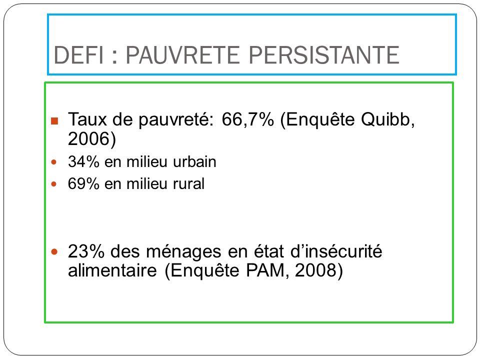 DEFI : PAUVRETE PERSISTANTE Taux de pauvreté: 66,7% (Enquête Quibb, 2006) 34% en milieu urbain 69% en milieu rural 23% des ménages en état dinsécurité alimentaire (Enquête PAM, 2008)