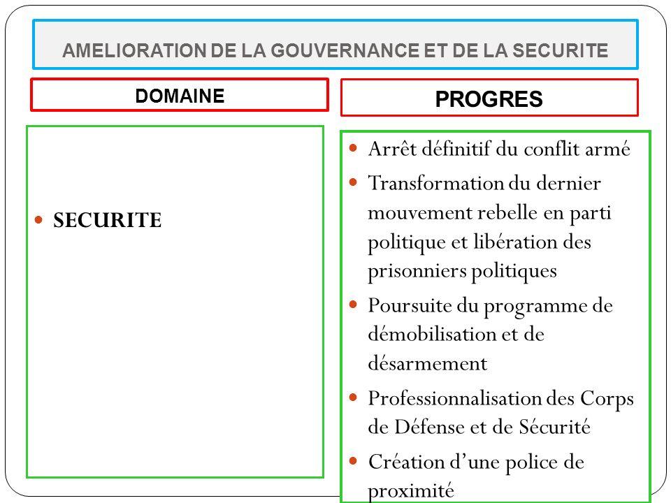 AMELIORATION DE LA GOUVERNANCE ET DE LA SECURITE(suite) Justice Amélioration de laccessibilité Relèvement des capacités Renforcement de la confiance I.