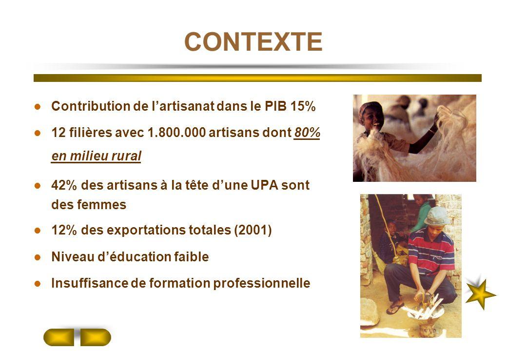 CONTEXTE Contribution de lartisanat dans le PIB 15% 12 filières avec 1.800.000 artisans dont 80% en milieu rural 42% des artisans à la tête dune UPA s