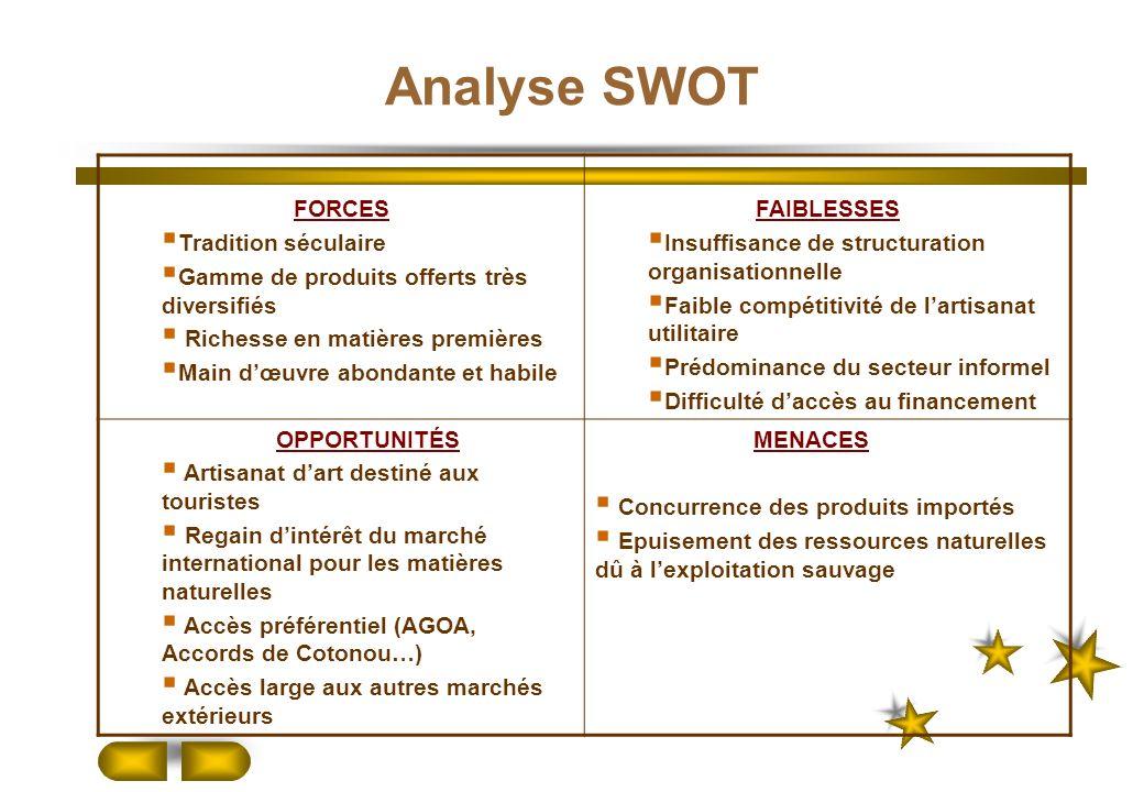 Analyse SWOT FORCES Tradition séculaire Gamme de produits offerts très diversifiés Richesse en matières premières Main dœuvre abondante et habile FAIB