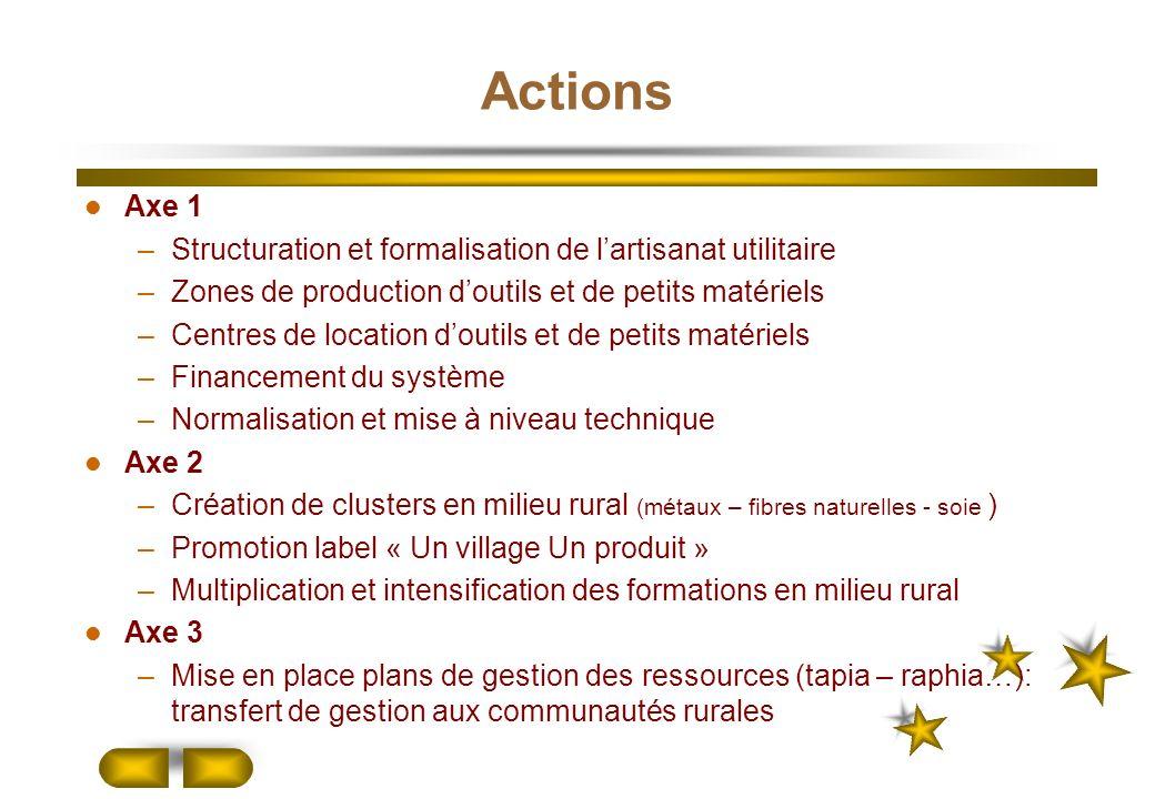 Actions Axe 1 –Structuration et formalisation de lartisanat utilitaire –Zones de production doutils et de petits matériels –Centres de location doutil