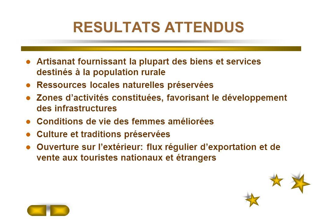 RESULTATS ATTENDUS Artisanat fournissant la plupart des biens et services destinés à la population rurale Ressources locales naturelles préservées Zon