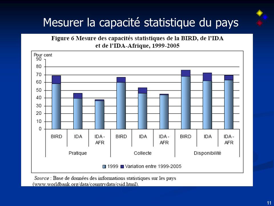 11 Mesurer la capacité statistique du pays